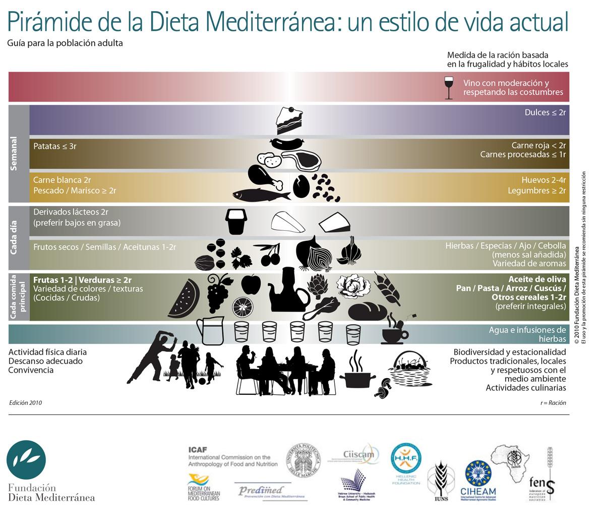 La importancia de la Dieta Mediterránea - Pirámide
